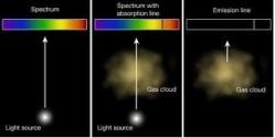 Atomic spectrum