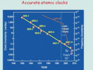 Five Decades of Lasers Lindau-Nobel John Hall Physics 2012
