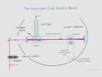 Laser Spectroscopy of Hydrogen Lindau-Nobel Theodor Hansch Physics 2012