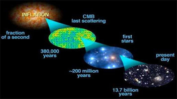 an analysis of the big bang theory on the creation of the universe What happens if you treat the scientific account of the big bang theory as a creation of myth  creation myth vs big bang theory  strategy and business analysis.