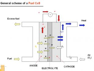Fuel Cell - Jose Valiente - UPV