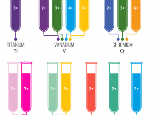 Transition-Metal-Ion-Colours-Aqueous-Complexes