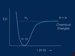 H2 molecules