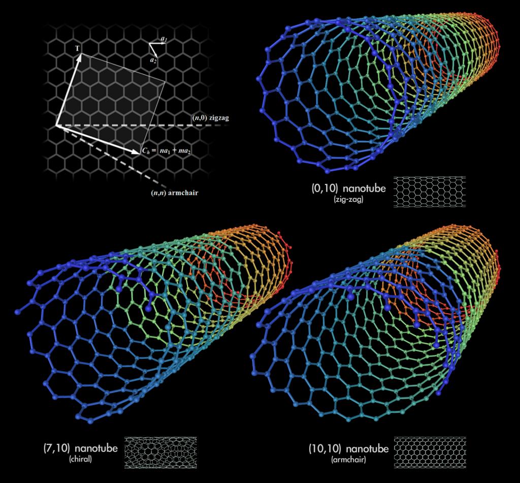 nanotechnology molecular nano manufacturing 3, nano letters, journal, 7447 q1, 403, 1129, 3586, 49947, 46694, 3521  19,  nanomedicine: nanotechnology, biology, and medicine, journal, 1743 q1, 94.